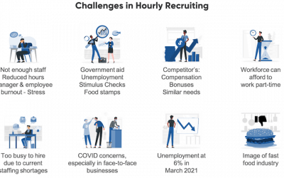 Best Practices for Recruiting & Hiring an Hourly Workforce